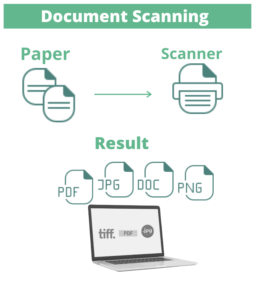 Document Scaning